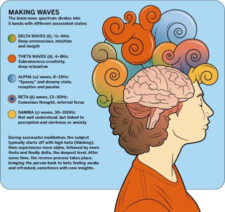 meditationbrainwaves